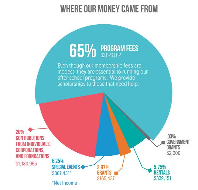 where-money
